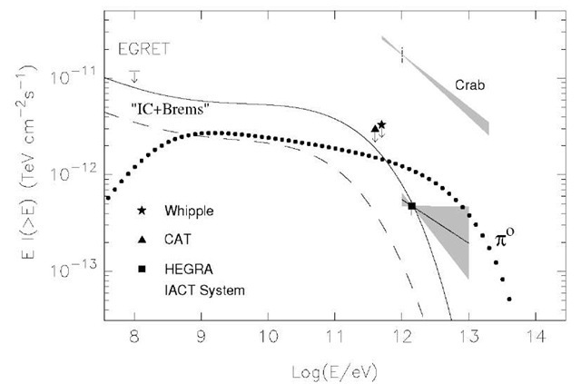 Gamma-rays from Cas A. The shaded area shows the 1a error range for the fluxes measured by the HEGRA CT-system.Also indicated are the flux upper limits set by EGRET, Whipple and CAT telescopes. The model predictions are from Atoyan et al. (2000b). The dotted curve represents the fluxes fordecay Y-rays calculated for relativistic protons with power-law index2.15 (identical to the spectral index of radio emitting electrons), exponential cutoff at and total energyThe density in the shell is assumedThe solid and dashed lines correspond to the Y-ray fluxes produced by electrons (IC+Bremsstrahlung) calculated in the framework of a 3-zone model for 2 set of basic parameters.