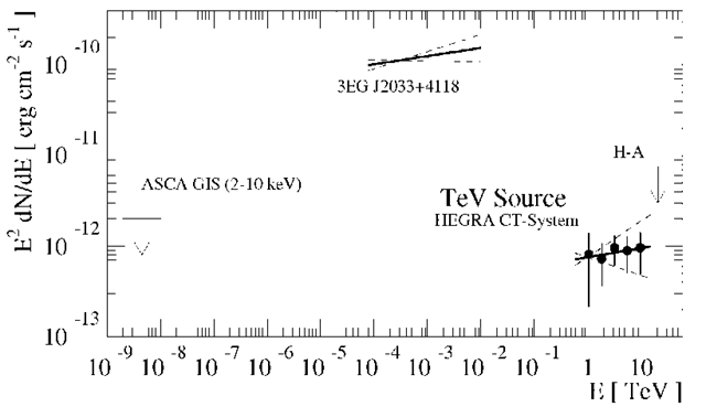 The differential energy spectrum of TeV J2032+4130.The energy flux of the EGRET source 3EG J2033+4118 and the ASCA GIS upper limits are also shown.