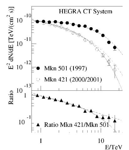 The spectral energy distributions of Mkn 501 and Mkn 421 in high states. The observed differential spectra are well described by a power law with exponential cut-off. Both the cut-off energy and the photon index are different for the two energy spectra (see the text). A fit of a fixed cut-off energy at 6.2 TeV, as measured for Mkn 501 but letting the photon index vary, applied to the Mkn 421 data, results in the dashed curve in the upper. To demonstrate the difference in the two energy spectra and to reduce the impact of possible systematic effects, the ratio of the Mkn 421 and Mkn 501 spectra is shown in the lower panel.