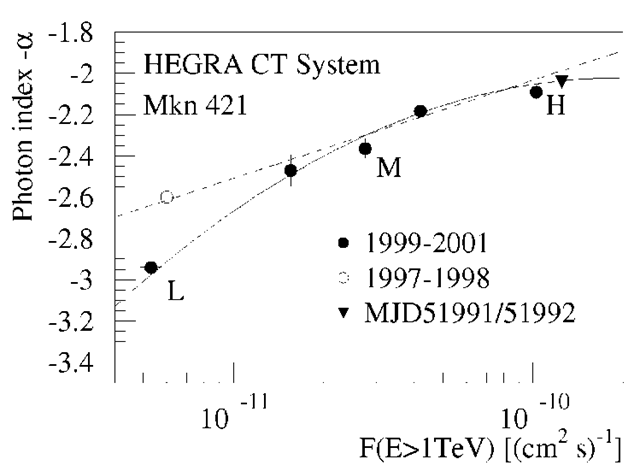"The ""photon index - absolute flux"" relation based on the TeV measurements of Mkn 421 at different epochs.The energy spectra get harder with increasing flux as is seen when splitting data in separate flux intervals (""L"", ""M"", and ""H"" indicate the levels of low, medium, and high fluxes, respectively) and fitting by a power law with a fixed exponential cut-off energy (3.6 TeV) to the individual energy spectra. Also indicated are the values for the night MJD51991/51992, as well as the average flux from the 1997/1998 observations of Mkn 421."
