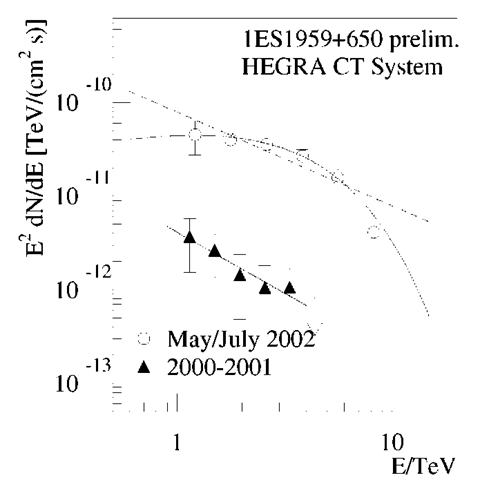 The energy spectra of 1ES1959+650 in the low (2000/2001) and in the high states by combining data of May 18/19, 19/29, July 13 and July 14 flares.
