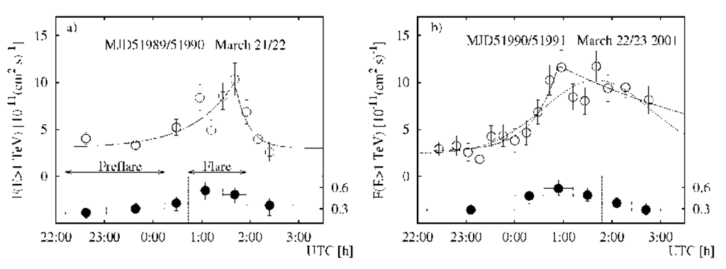 The time profiles of two Two flares of Mkn 421 during the night March 21/22, 2002 and March 21/22, 2002 (right panel). The solid lines indicate a fit of the function F(t) (see the text). The lower panels show the time evolution of the spectral hardness ratios of these flares.