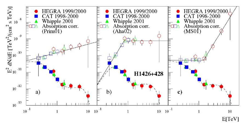 Energy spectra of 1ES 1426+428. The filled symbols indicate the measured fluxes reported by the Whipple, HEGRA and CAT groups, the open symbols — intrinsic fluxes after correction for the intergalactic absorption based on three models of CIB.