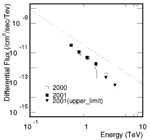 Differential fluxes of Y-rays from the starburst galaxy NGC 253 based on the data obtained by the CANGAROO group in 2000 and 2001.By the dotted line the Crab flux is shown for a reference.