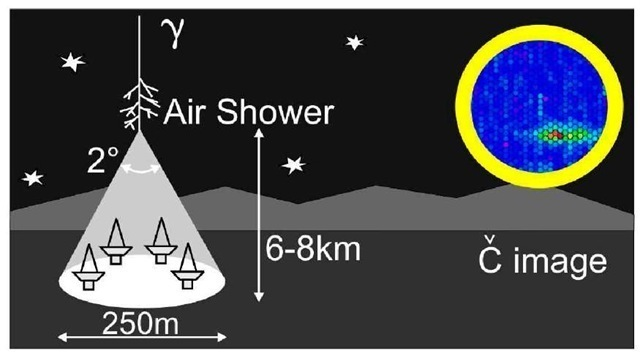 Illustration of detection of the Cherenkov light from a shower initiated by a primary very high energy 7-ray photon.