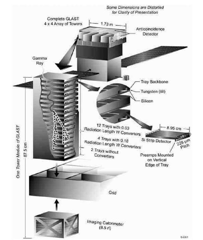 The GLAST 7-ray telescope.The main element of the telescope is the tracker consisting of four-by-four array of tower modules. Each module consists of layers of silicon-strip detectors and thin large-Z material sheets converting 7-rays into electron positron pairs. The silicon-strip detectors track with high precision the secondary electrons. The segmented CsI(Tl) calorimeter measures the energy of the absorbed electron-positron pair, and thus gives information about the the energy of the primary 7-ray photon. The active anti-coincidence shield consisting of segmented plastic scintillator tiles, provides effective rejection of the charged particle background from primary cosmic rays and from the Earth albedo secondary products.