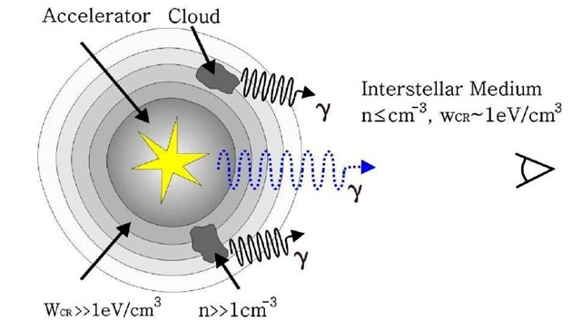 "Gamma-rays radiated by dense molecular clouds located in the vicinity of a youngproton accelerator, where the density of relativistic particles significantly exceeds the average level of the ""sea"" of galacticdetermined by the mixture of contributions from all individual sources during the CR propagation in the Galactic Disk on timescalesThe particle accelerator itself is a source of Y-rays, but its intensity could be quite low due to the lack of sufficiently dense target material inside compared to the average density of the interstellar mediumAlso, the Y-ray spectrum could be suppressed at very high energies due to the energy-dependent escape of particles from the accelerator."