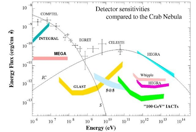 "Energy flux sensitivities of the future low-energy (INTEGRAL, MEGA) and High Energy (GLAST) space-based detectors shown together with flux sensitivities of the current (Whipple, HEGRA), upcoming ""100 GeV"" threshold (e.g. H.E.S.S.) and future ""sub-10 GeV"" threshold (e.g. 5@5) arrays of Imaging Atmospheric Cherenkov Telescopes. For comparison, the predicted synchrotron (S) and inverse Compton (IC) fluxes, as well as the reported 7-ray fluxes."