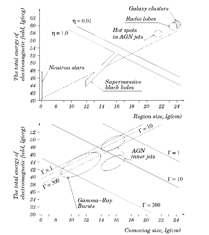 The minimum energy requirement to the potential accelerators of 1020 eV protons as a function of the characteristic linear size of the accelerator. The dashed lines corresponds to the condition of particle confinement in large scale magnetic field or by the difference in electric field potential (generalised Hillas criterion), the solid lines correspond to the limits set by radiative (synchrotron or curvature) energy losses: a (top panel) accelerators at rest; for two values of the acceleration efficiency n given by £acc = neBc; b (bottom panel) accelerators moving with relativistic speed; for n =1, and 3 different values of the bulk motion Lorentz factor r. The characteristic ranges of different source populations (as potential cosmic ray accelerators) on the (W,l) plane are also shown. For the inner AGN jets, the upper zone corresponds to hadronic models of Y-ray emission, the lower zone - to leptonic models.