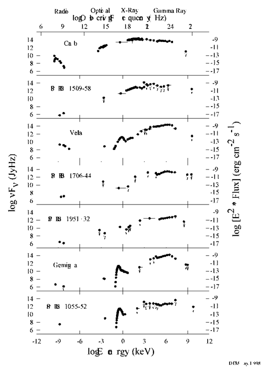 Broad-band spectral energy distributions of pulsed emission of 7-ray pulsars (from Thompson, 1999). The MeV data are from COMPTEL, GeV data - from EGRET, and the TeV upper limits are from observations with the Whipple (pulsars in the Northern hemisphere) and CANGAROO/Durham (pulsars in the Southern hemisphere) telescopes.