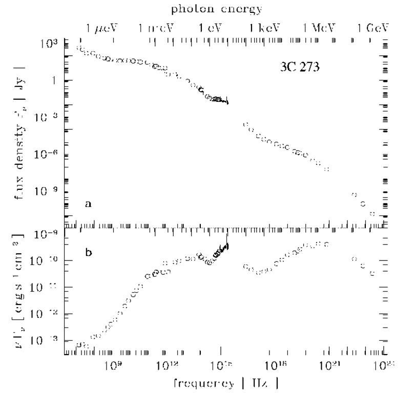 Flux density and spectral energy distribution of the quasar 3C 273.