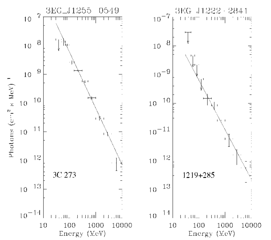 Gamma-ray spectra of blazars 3C 279 and 1219+285 as representatives of FSRQ and BL Lac source populations.