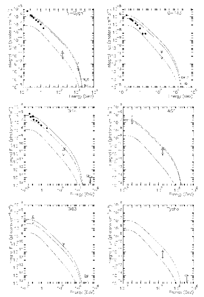 Whipple flux upper limits (W) from 6 SNR (from Buckley et al., 1998). Also are shown the EGRET fluxes (filled circles) or upper limits (E), as well as the flux limits obtained at higher energies by air-shower detectors - CASA-MIA (CM), CYGNUS (C), and AIROBICC (A). The experimental points are compared to extrapolations from the EGRET fluxes (solid curves), as well as to the conservative estimates of the allowable range of fluxes from the diffusive shock acceleration model (dashed curves).