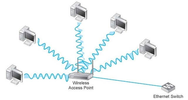 how to connect a switch to a wireless network