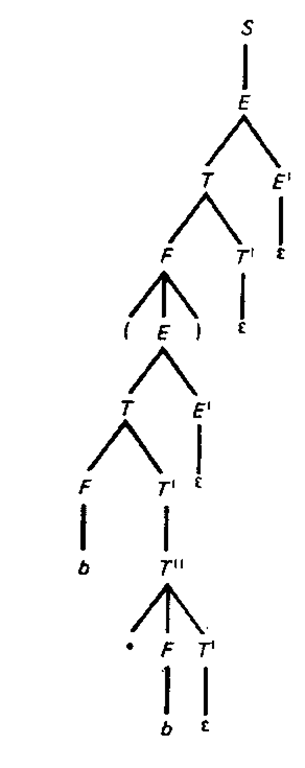 Syntax tree for parse of (6 * ft).