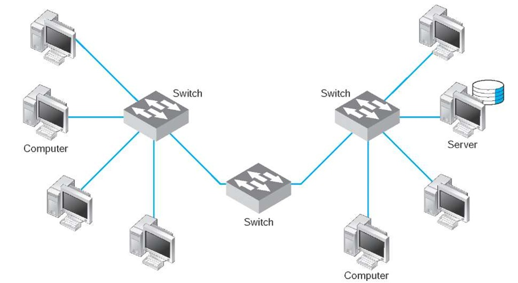 how to connect to devies ona network