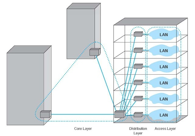 Backbone Network Architectures