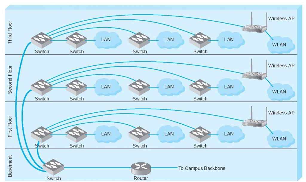 Backbone Network Architectures  Data Communications And Networking  Part 1
