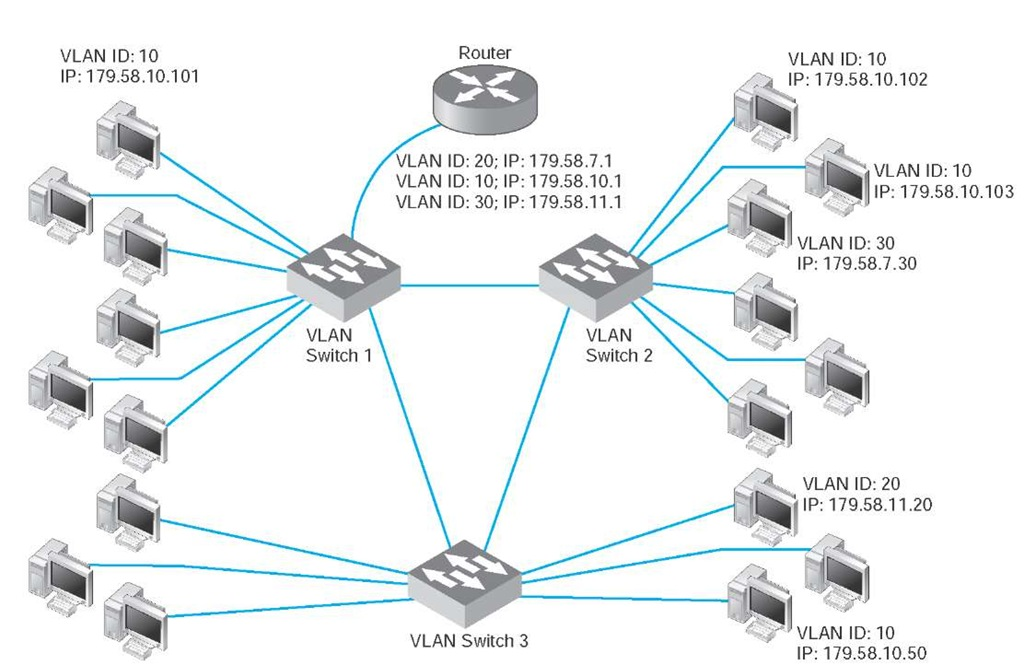 Multi switch VLAN-based backbone network design