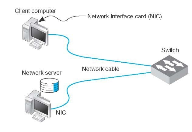 local area network components