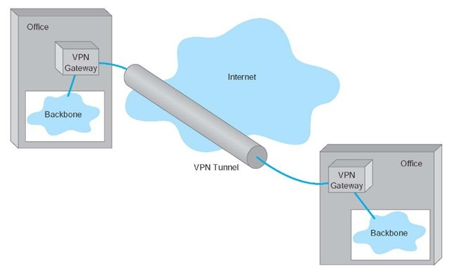Virtual Private Networks Data Communications And Networking