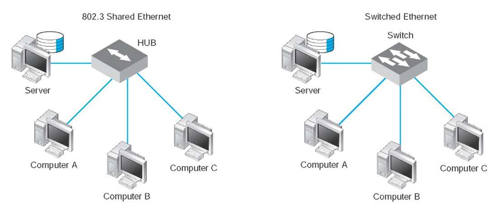 switched ethernet  data communications and networking