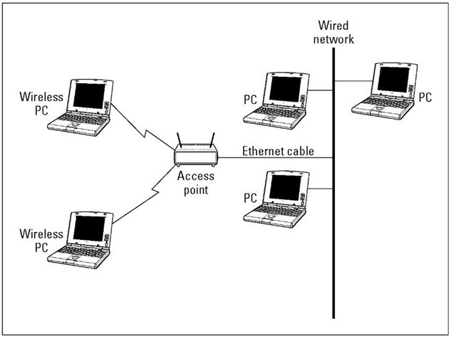 The two wireless computers in this network communicate through the AP in infrastructure mode.