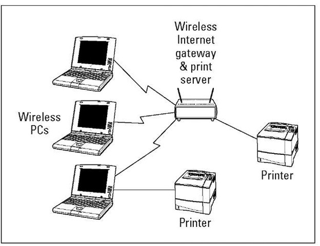 Planning a Wireless Home Network Part 1