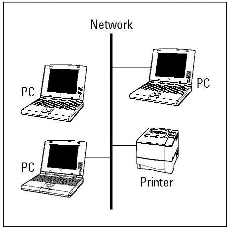 Share and share alike: Share one printer via your home network.