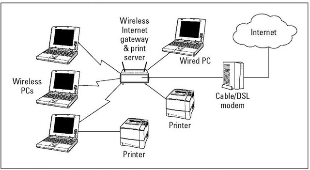 Go for a wireless gateway that combines AP, DHCP, NAT, print server, and switched hub functions in one unit.