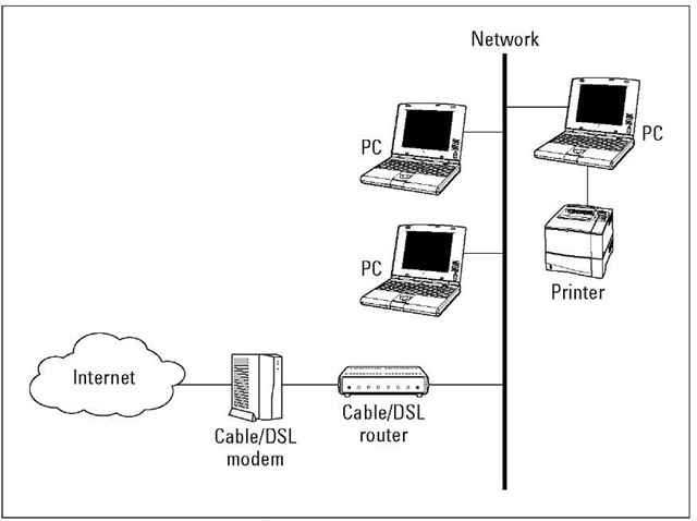 Internet for all: Set up a network that enables many PCs to connect to the Internet through a DSL or cable modem.