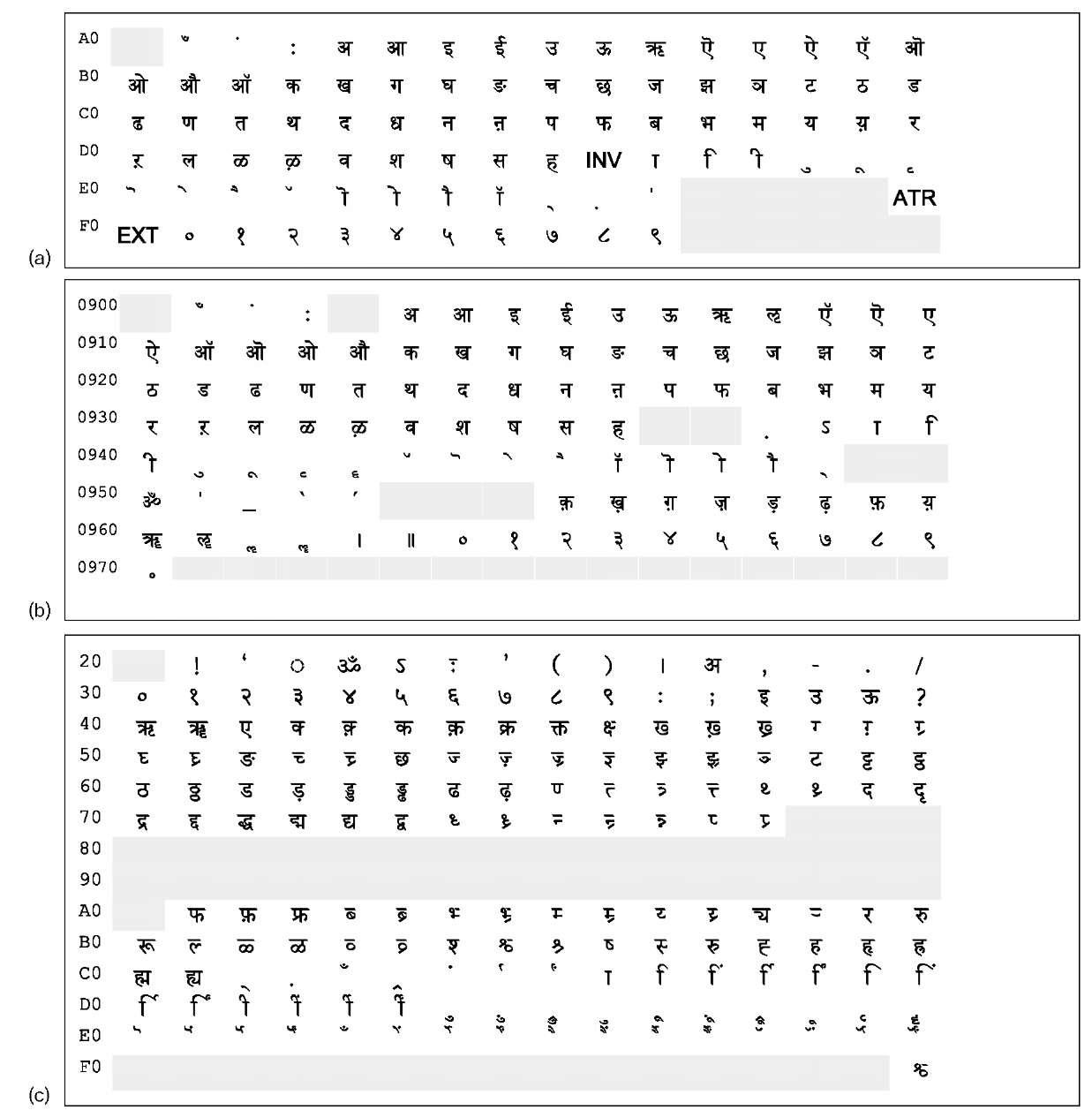 indic hindi typing