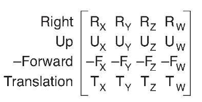 Vector components of a matrix
