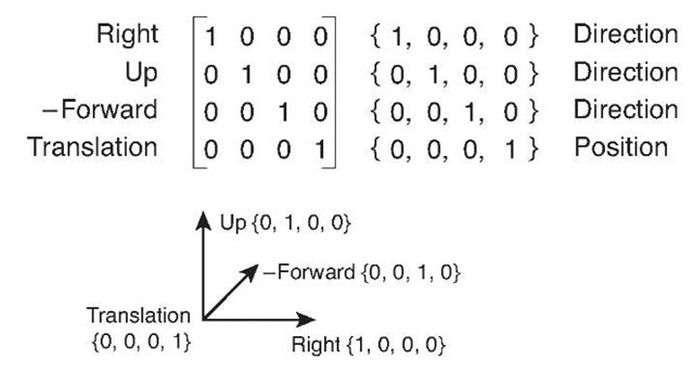 Right-handed unit coordinate space