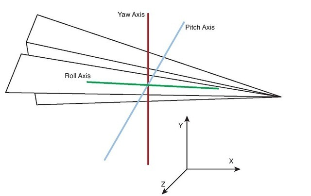 Yaw, pitch, and roll vectors for an oriented object