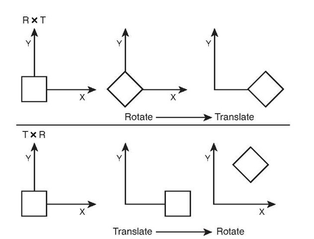 Results of multiplying by rotation and translation matrices in both orders