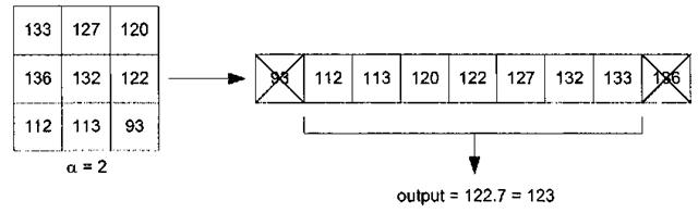 Adaptive Filtering (Image Processing) Part 1