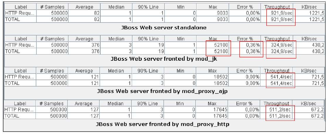 jboss application server configuration in linux