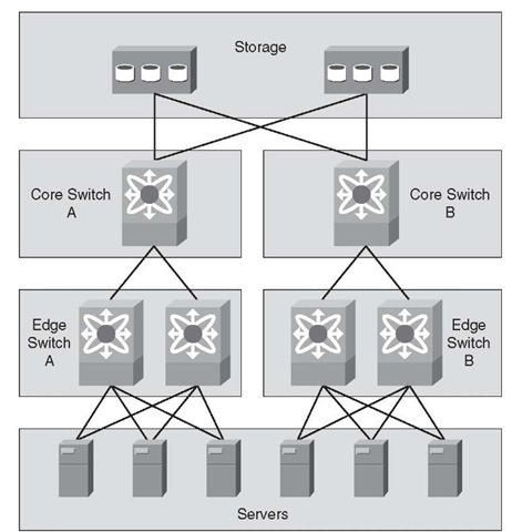 Core Edge Topology