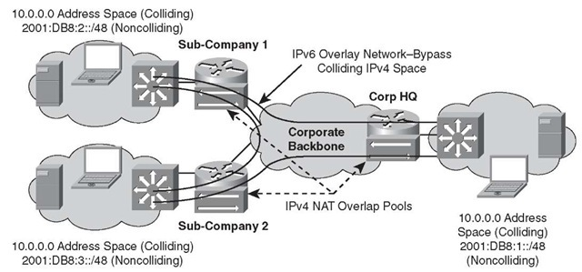 IPv6 Overlay Model - Resolving M&A Address Collision