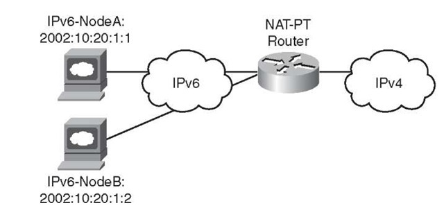 Protocol Translation/Proxy Mechanisms (IPv6)
