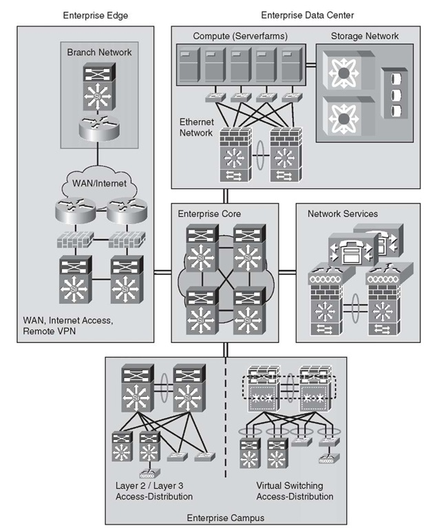 Modular Network Design Example