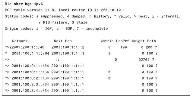 show bgp ipv6 Output