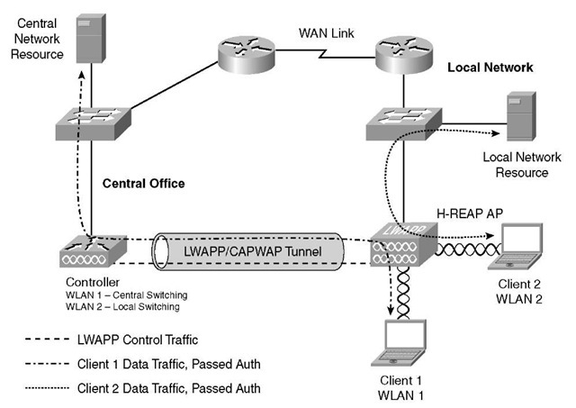H-REAP Modes of Operation (Cisco Wireless LAN Controllers)