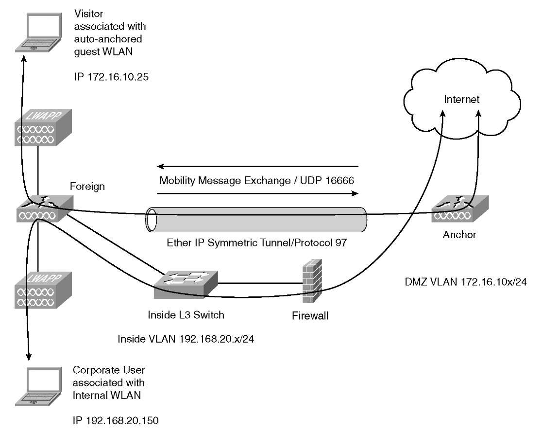 Centralized Traffic Flow with Guest Access (Cisco Wireless LAN