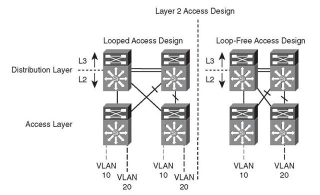 Layer 2 Access Design