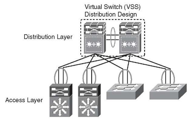 Virtual Switching System Distribution Block Design