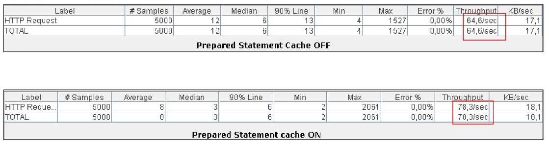 prepared statement in java example