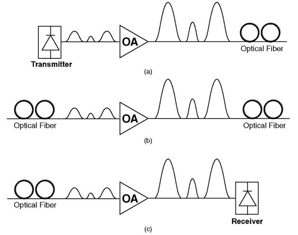 semiconductor optical amplifiers and wavelength conversion