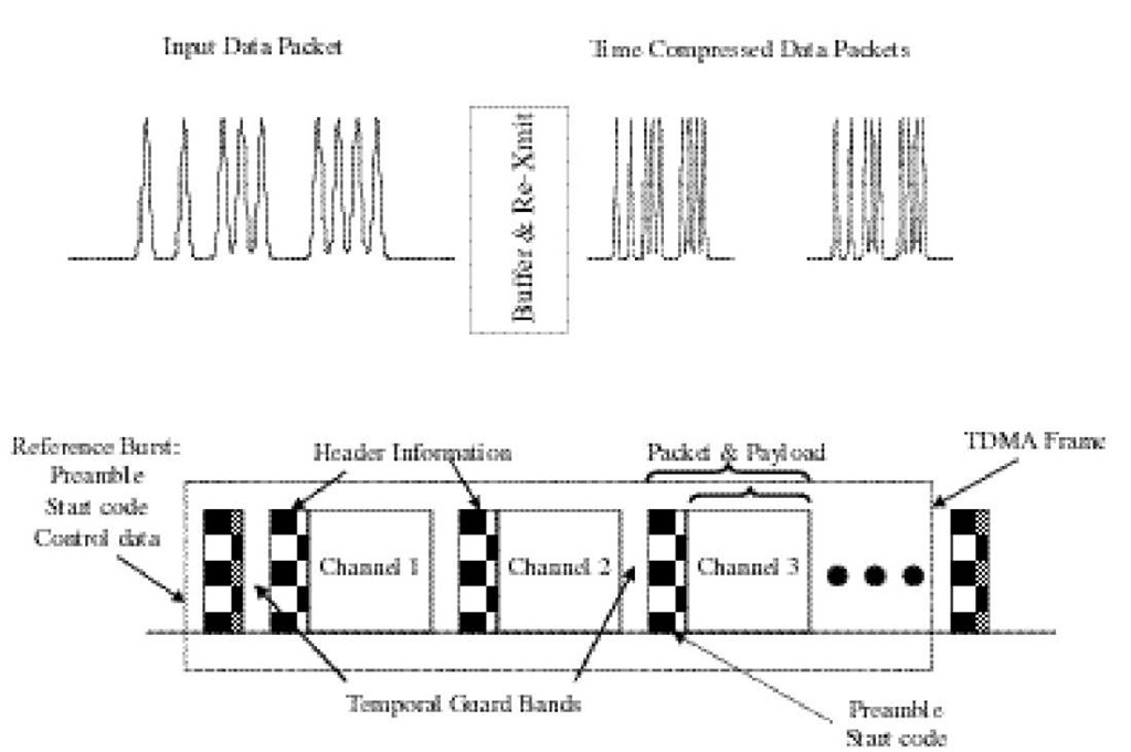 Optical Time-Division Multiplexed Communication Networks Part 3